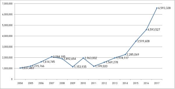 2003~2017년 관광 목적으로 일본을 찾은 한국인 수. 자료=일본정부관광국